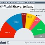 Ergebnisse der Uniwahlen in Bonn (Foto: akut)
