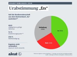 Ergebnis der Urabstimmung in Bonn (Foto: akut)
