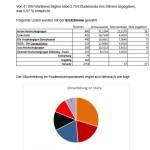 Wahlergebnisse Duisburg-Essen (Foto: Wahlauschuss Duisburg-Essen)