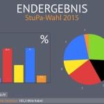 Wahlergebnisse aus Münster (Bild: RadioQ)