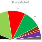 Wahlergebnisse Duisburg-Essen (Foto: LHG Köln)